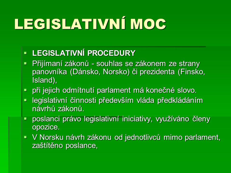 LEGISLATIVNÍ MOC LEGISLATIVNÍ PROCEDURY