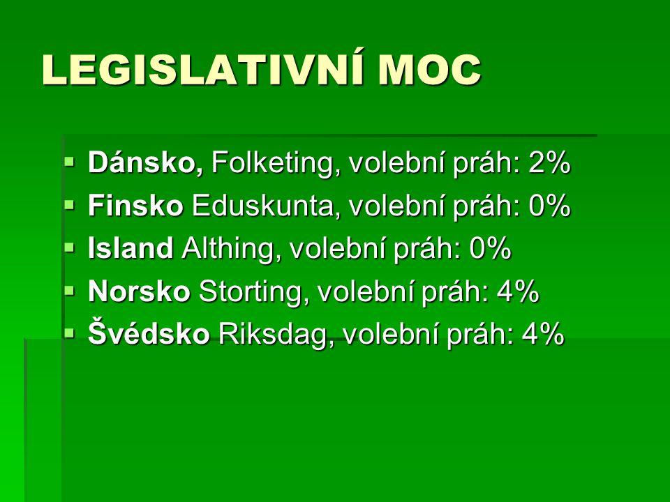LEGISLATIVNÍ MOC Dánsko, Folketing, volební práh: 2%