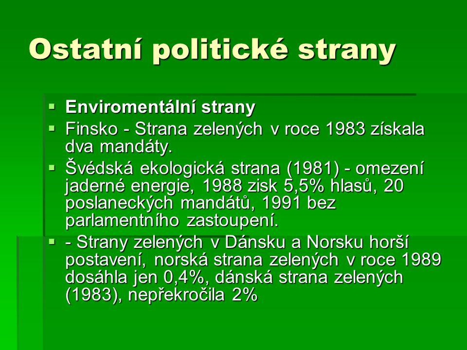 Ostatní politické strany