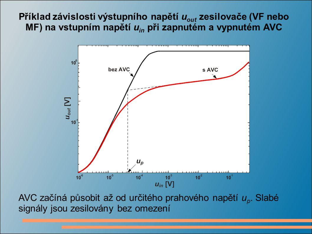 Příklad závislosti výstupního napětí uout zesilovače (VF nebo MF) na vstupním napětí uin při zapnutém a vypnutém AVC