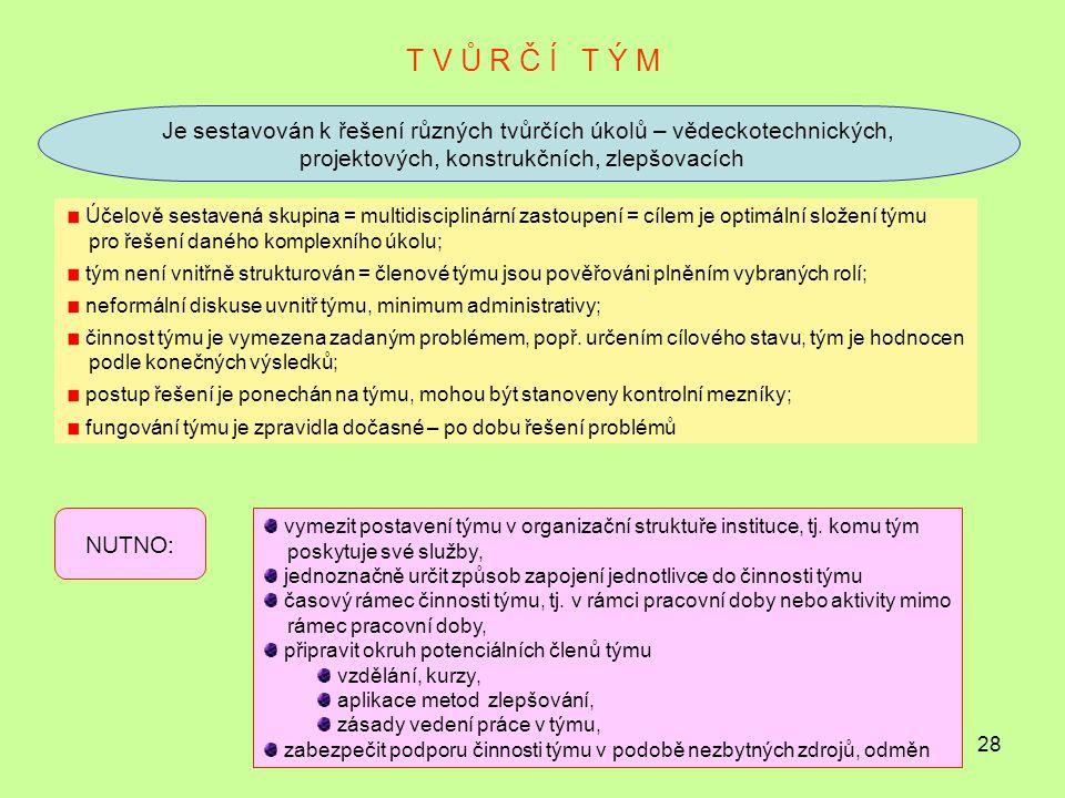 T V Ů R Č Í T Ý M Je sestavován k řešení různých tvůrčích úkolů – vědeckotechnických, projektových, konstrukčních, zlepšovacích.