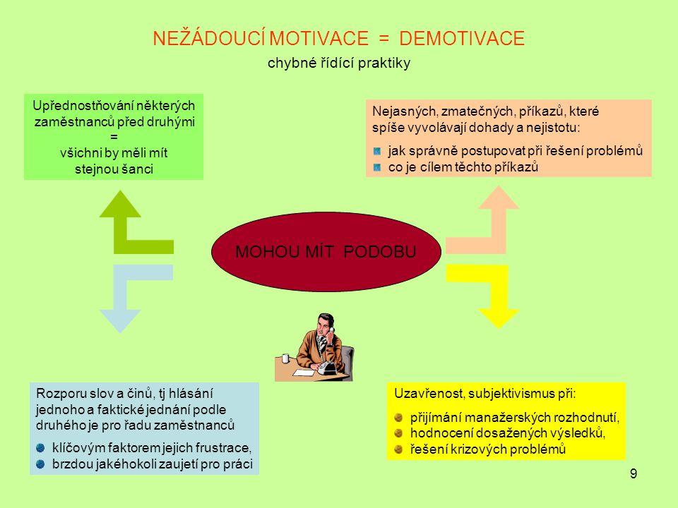NEŽÁDOUCÍ MOTIVACE = DEMOTIVACE chybné řídící praktiky