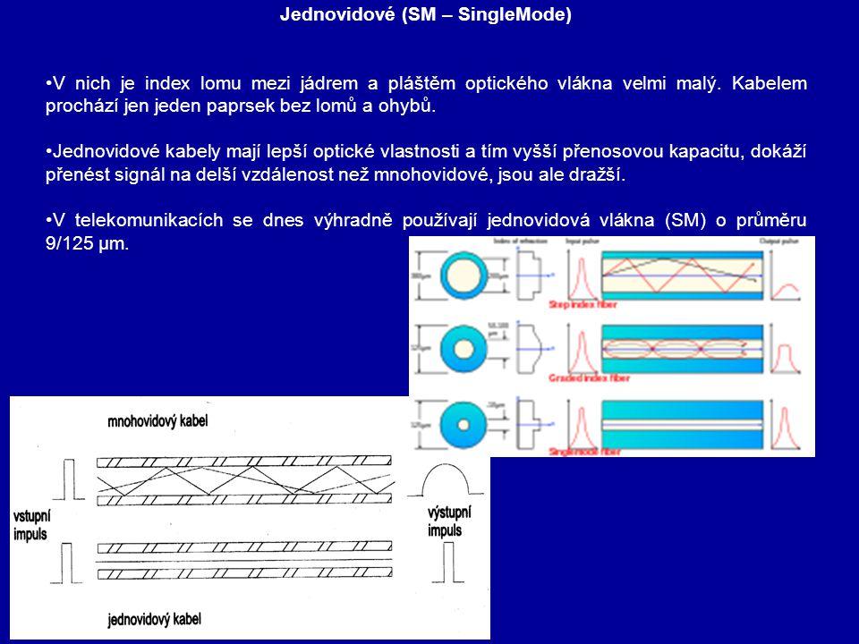 Jednovidové (SM – SingleMode)