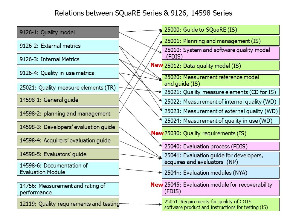 Relations between SQuaRE Series & 9126, 14598 Series
