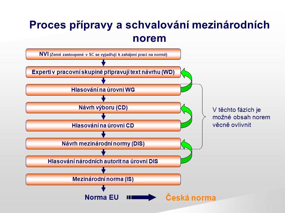 Proces přípravy a schvalování mezinárodních norem