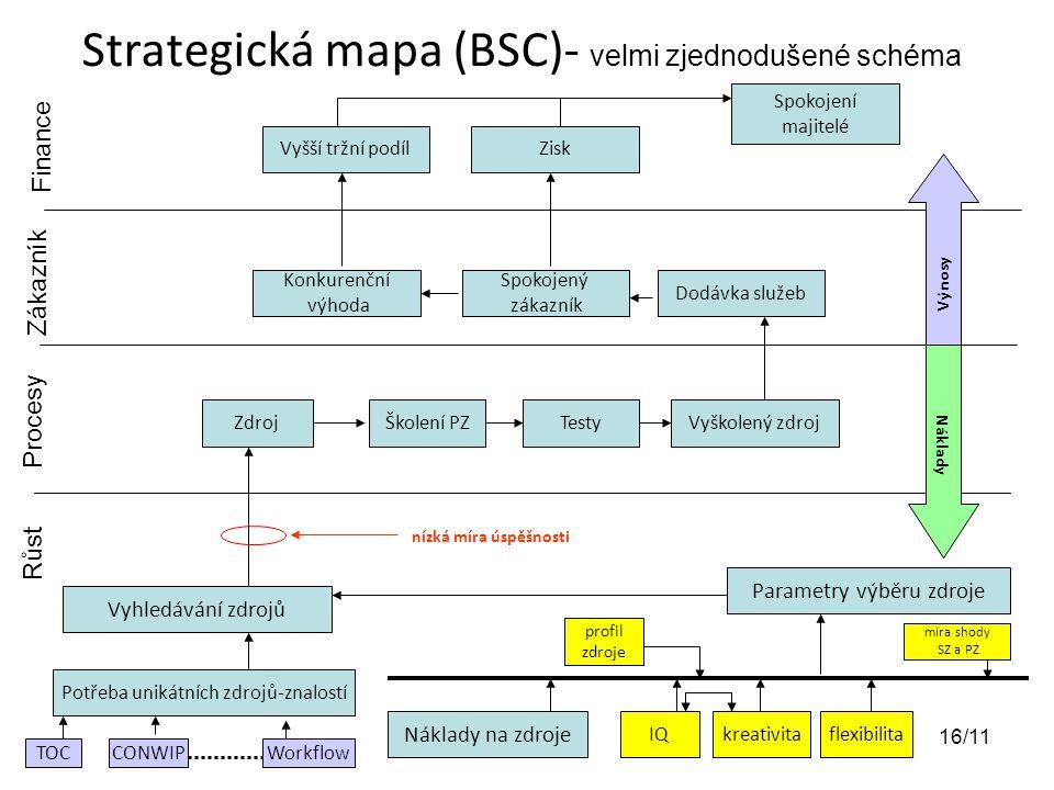 Strategická mapa (BSC)- velmi zjednodušené schéma