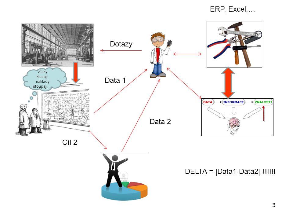 ERP, Excel,… Dotazy Data 1 Data 2 Cíl 2 DELTA = |Data1-Data2| !!!!!!