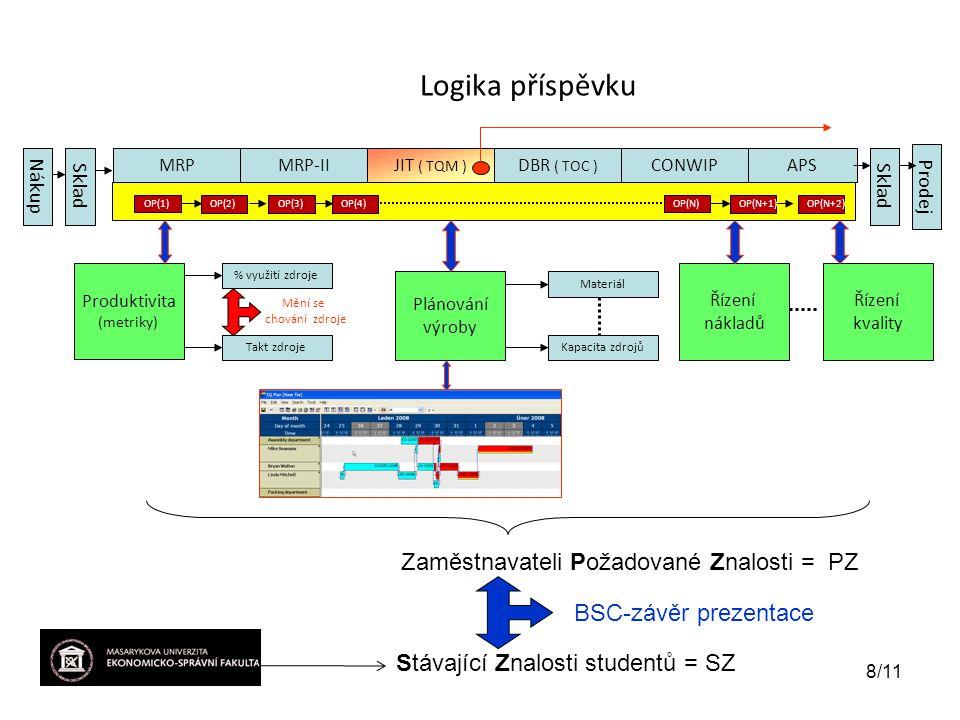Logika příspěvku Zaměstnavateli Požadované Znalosti = PZ