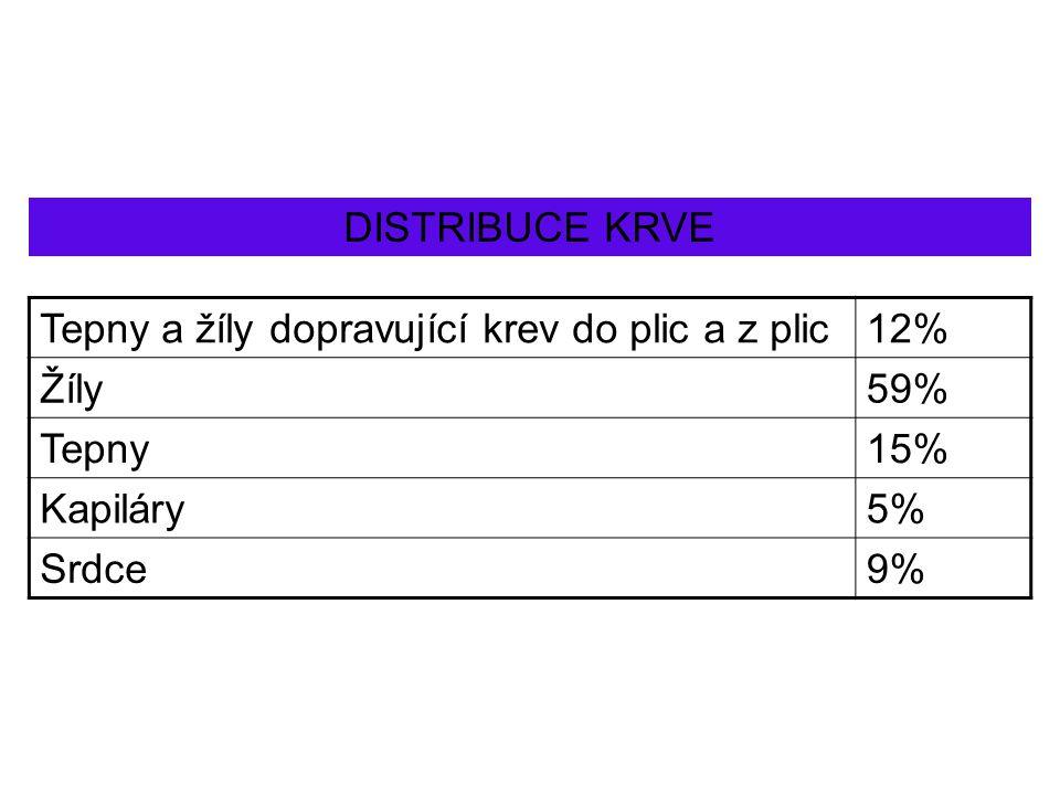 DISTRIBUCE KRVE Tepny a žíly dopravující krev do plic a z plic. 12% Žíly. 59% Tepny. 15% Kapiláry.