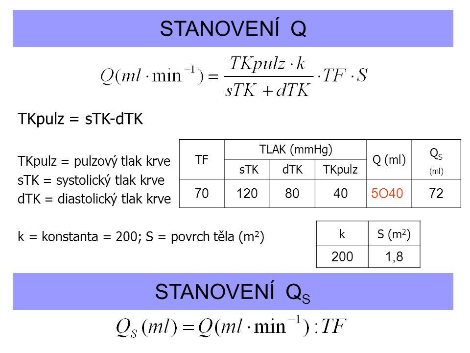 STANOVENÍ Q STANOVENÍ QS TKpulz = sTK-dTK TKpulz = pulzový tlak krve