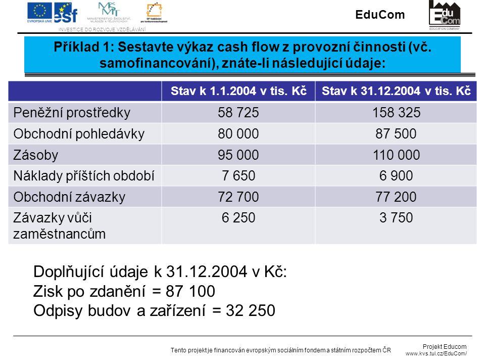 Doplňující údaje k 31.12.2004 v Kč: Zisk po zdanění = 87 100