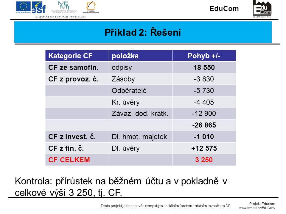 Příklad 2: Řešení Kategorie CF. položka. Pohyb +/- CF ze samofin. odpisy. 18 550. CF z provoz. č.