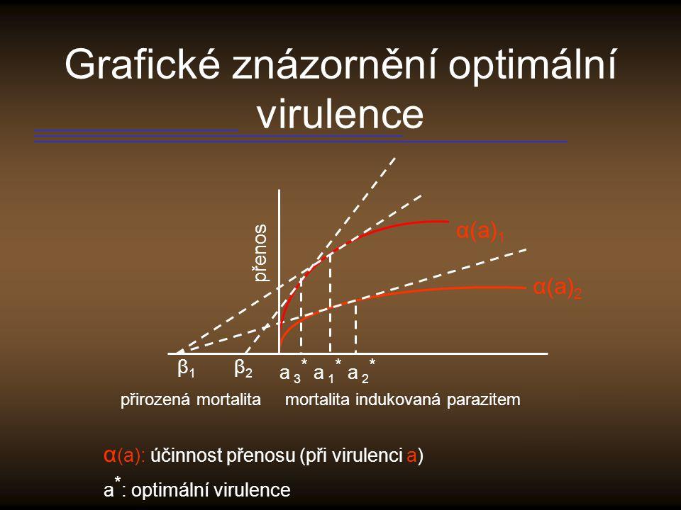 Grafické znázornění optimální virulence