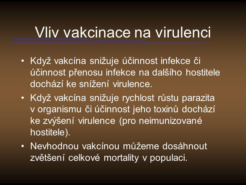 Vliv vakcinace na virulenci