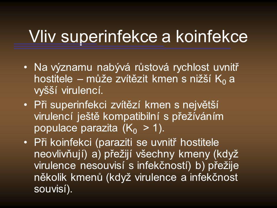 Vliv superinfekce a koinfekce