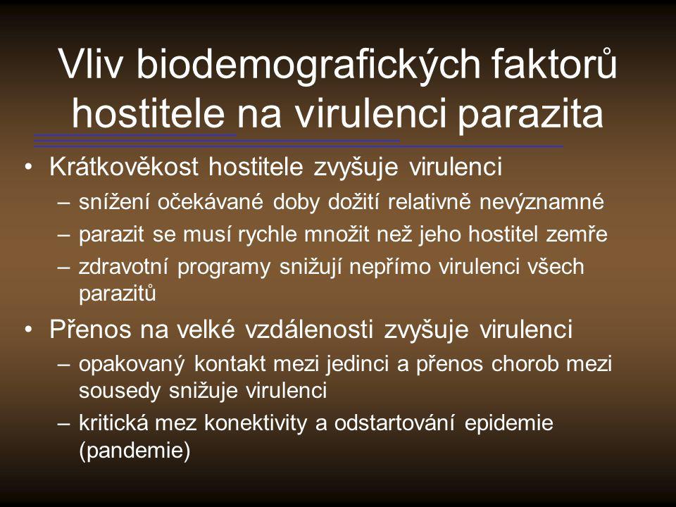 Vliv biodemografických faktorů hostitele na virulenci parazita