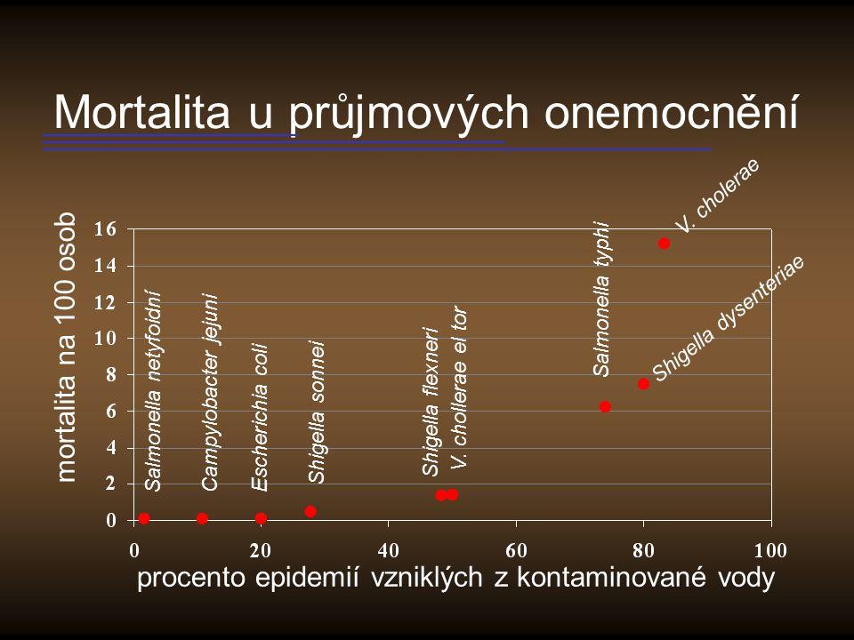 Mortalita u průjmových onemocnění