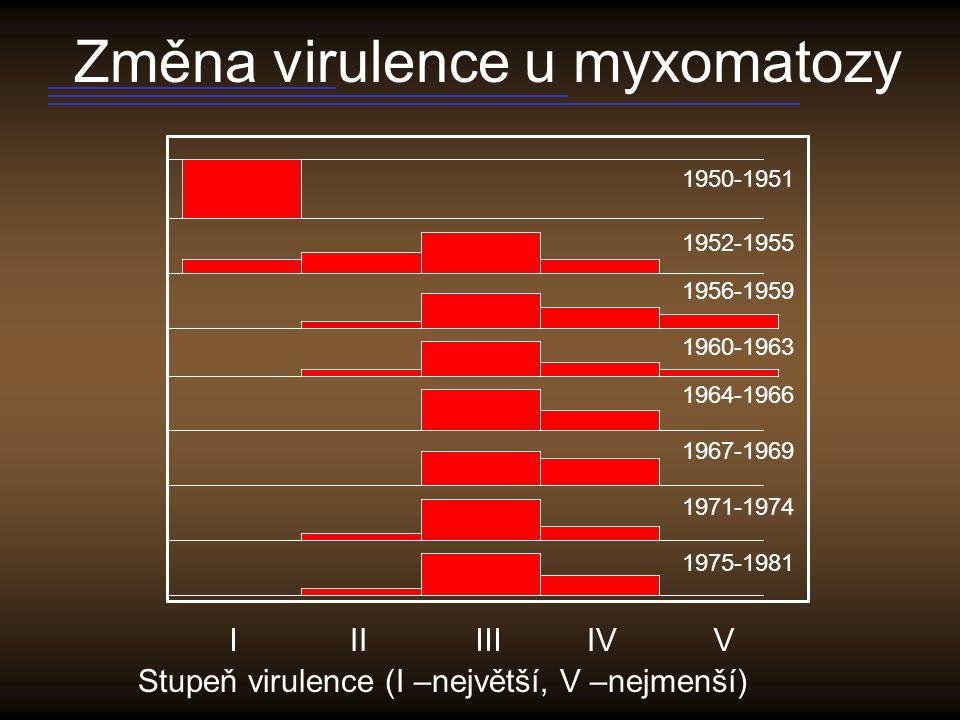Změna virulence u myxomatozy