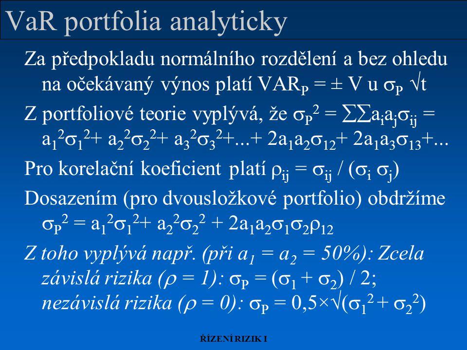 VaR portfolia analyticky
