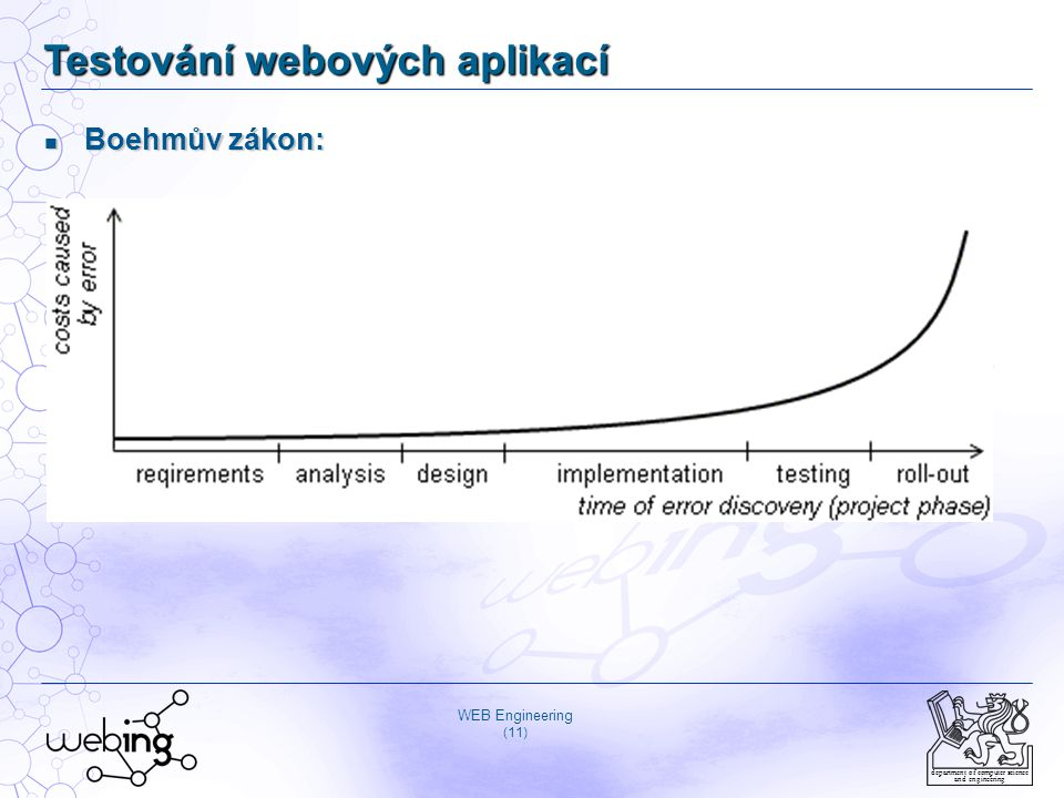 Testování webových aplikací