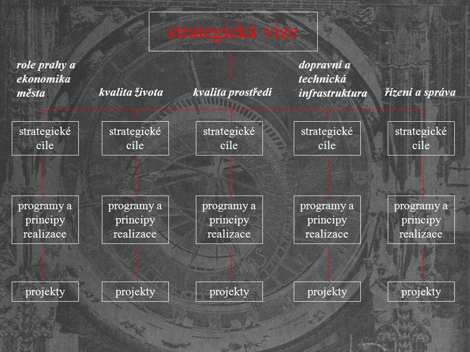 strategická vize role prahy a ekonomika města