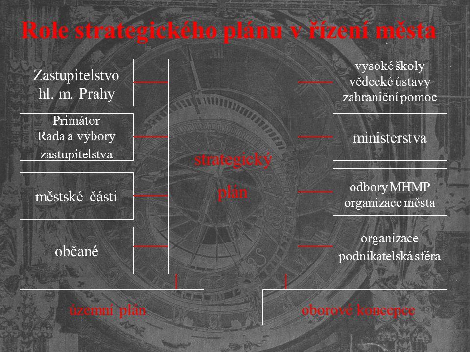 Role strategického plánu v řízení města