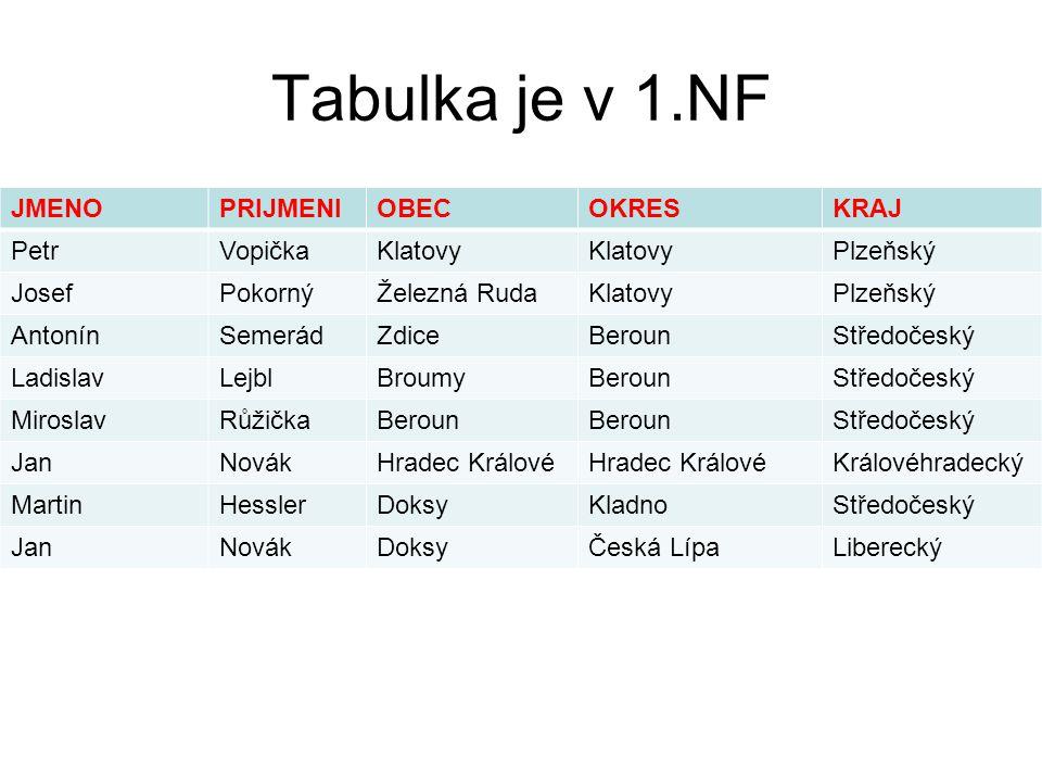 Tabulka je v 1.NF JMENO PRIJMENI OBEC OKRES KRAJ Petr Vopička Klatovy