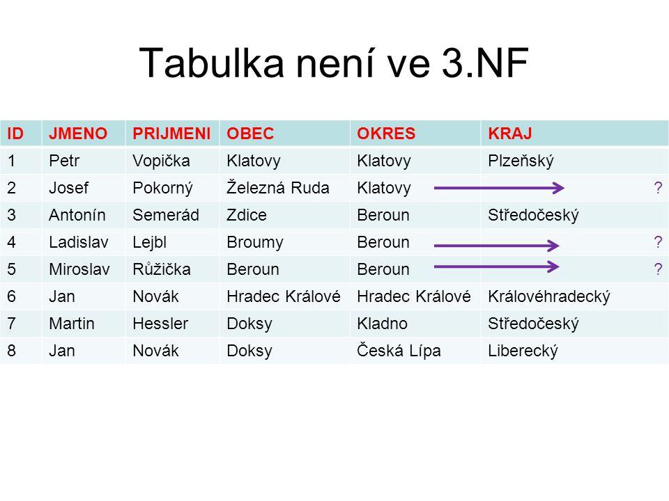 Tabulka není ve 3.NF ID JMENO PRIJMENI OBEC OKRES KRAJ 1 Petr Vopička