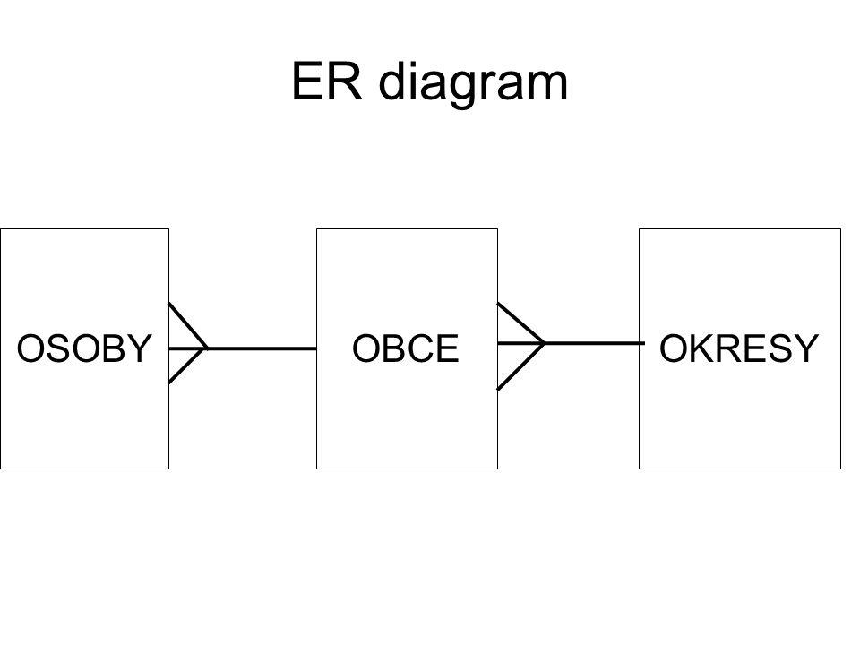 ER diagram OSOBY OBCE OKRESY