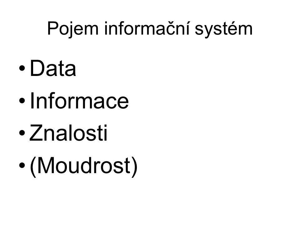 Pojem informační systém