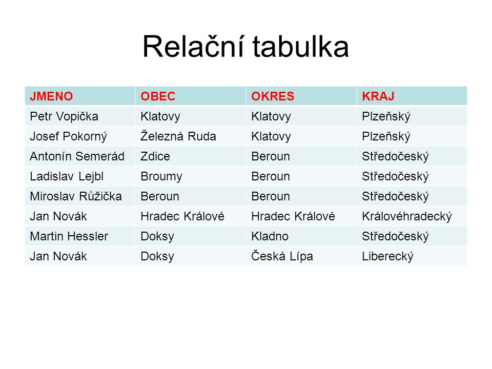 Relační tabulka JMENO OBEC OKRES KRAJ Petr Vopička Klatovy Plzeňský