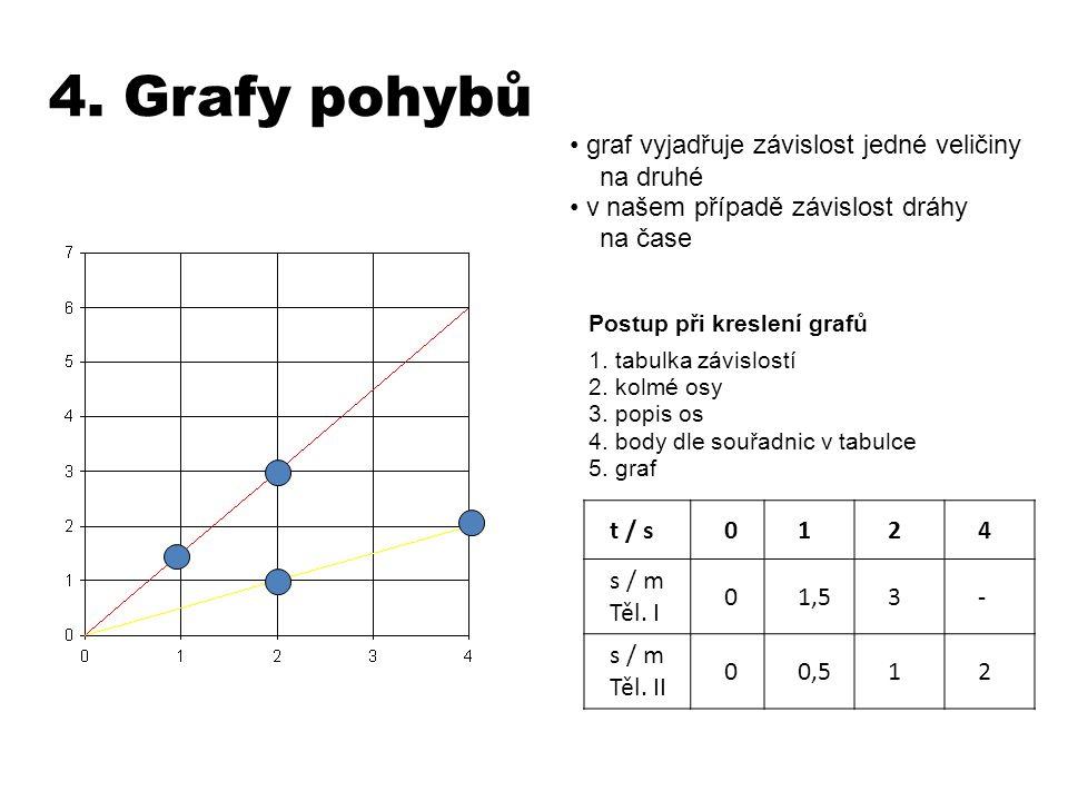 4. Grafy pohybů graf vyjadřuje závislost jedné veličiny na druhé
