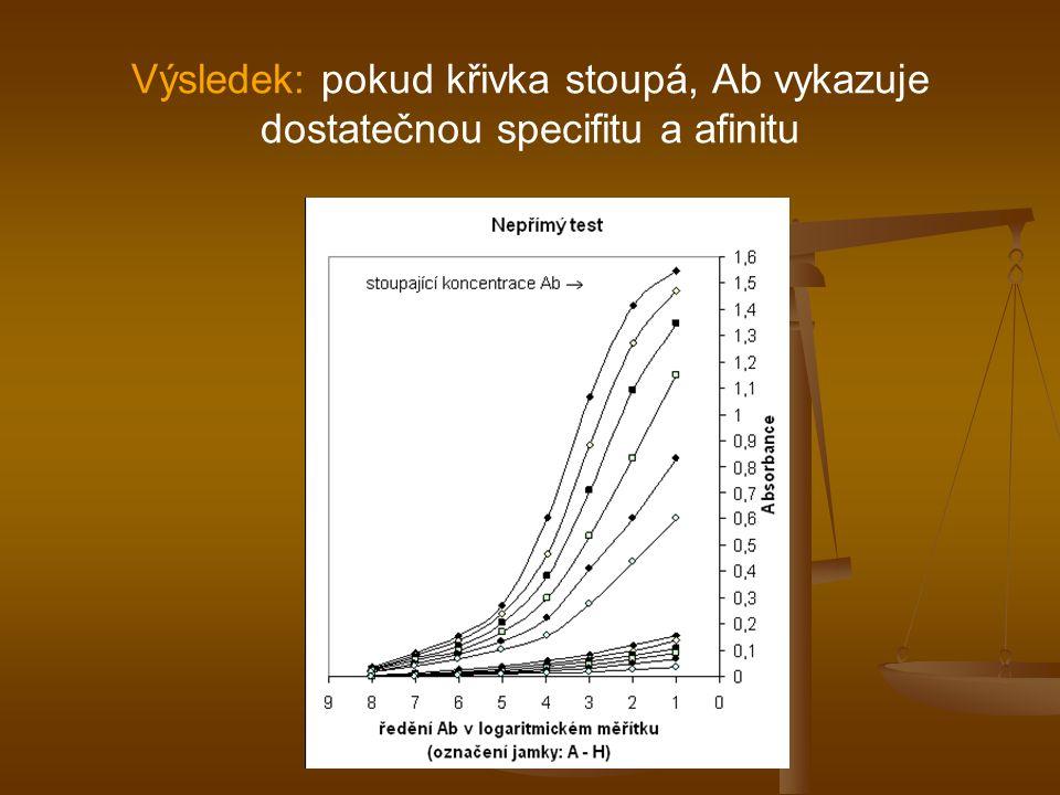 Výsledek: pokud křivka stoupá, Ab vykazuje dostatečnou specifitu a afinitu