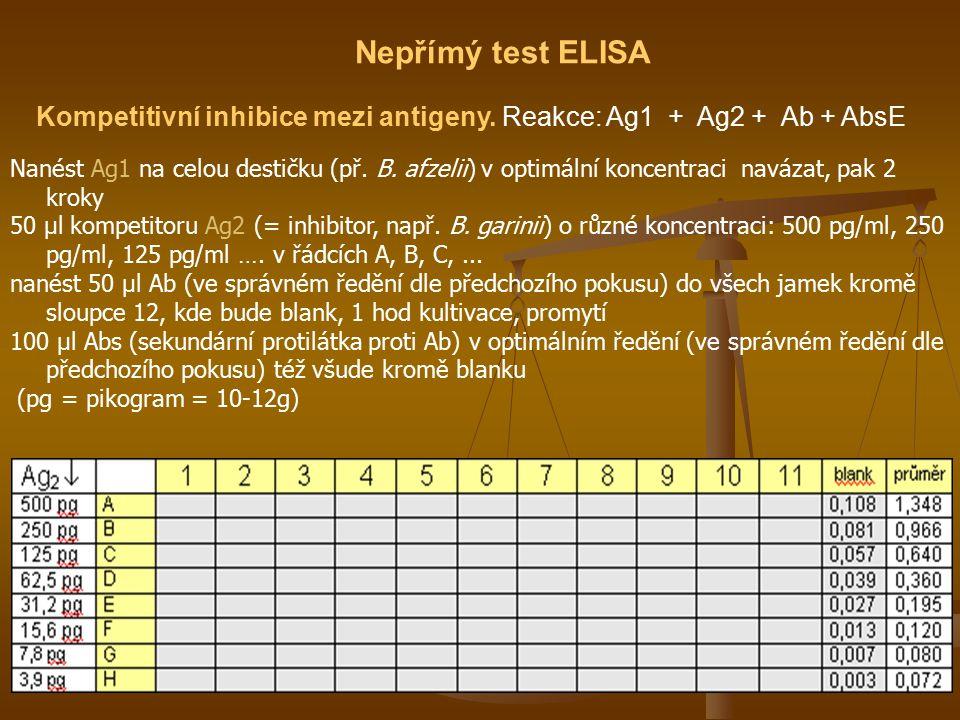 Nepřímý test ELISA Kompetitivní inhibice mezi antigeny. Reakce: Ag1 + Ag2 + Ab + AbsE.