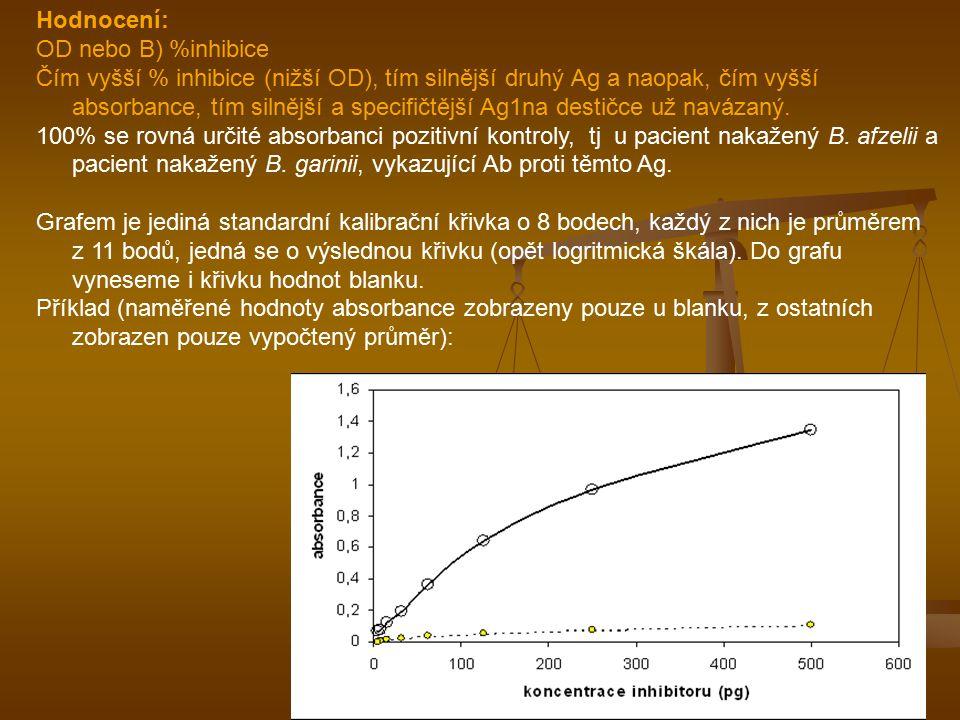 Hodnocení: OD nebo B) %inhibice.