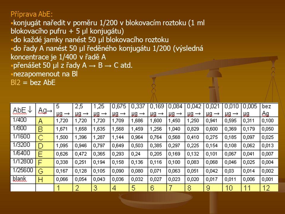Příprava AbE: konjugát naředit v poměru 1/200 v blokovacím roztoku (1 ml blokovacího pufru + 5 μl konjugátu)