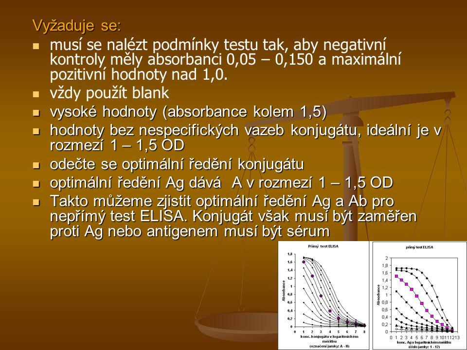 Vyžaduje se: musí se nalézt podmínky testu tak, aby negativní kontroly měly absorbanci 0,05 – 0,150 a maximální pozitivní hodnoty nad 1,0.