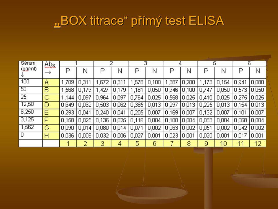 """""""BOX titrace přímý test ELISA"""