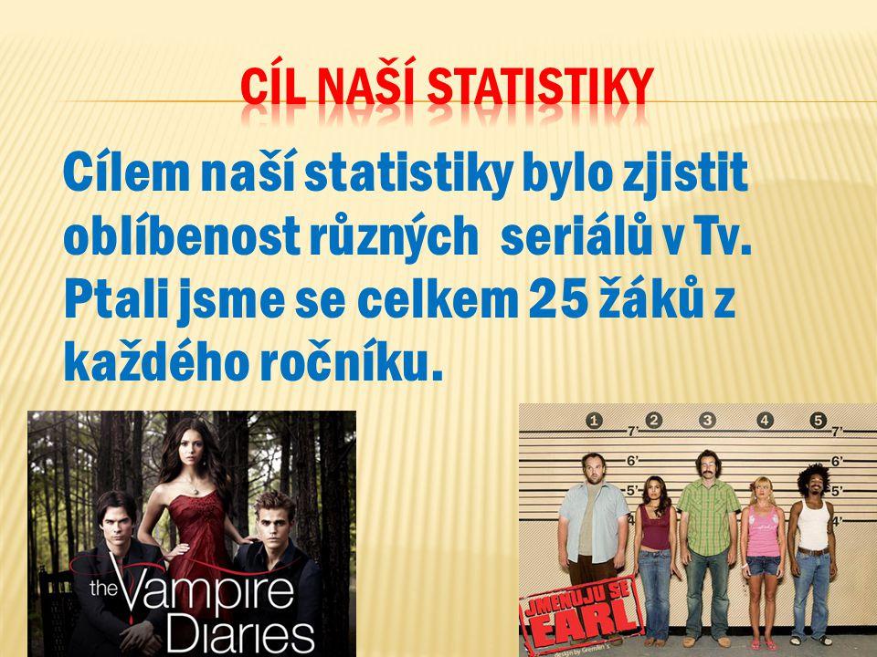Cíl naší statistiky Cílem naší statistiky bylo zjistit oblíbenost různých seriálů v Tv.