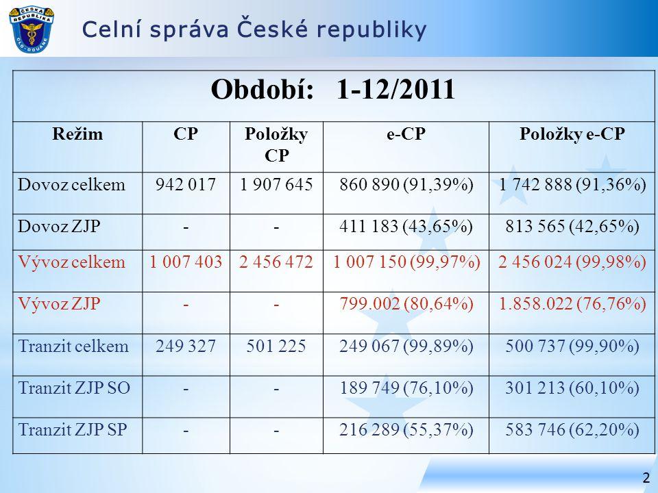Období: 1-12/2011 Celní správa České republiky Režim CP Položky CP