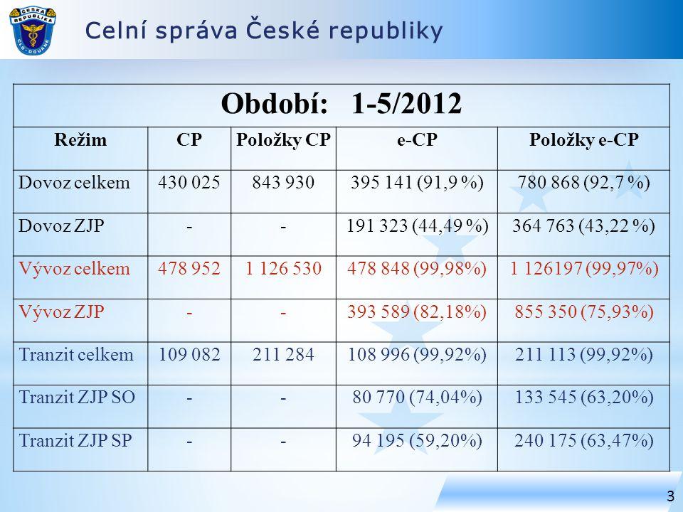 Období: 1-5/2012 Celní správa České republiky Režim CP Položky CP e-CP