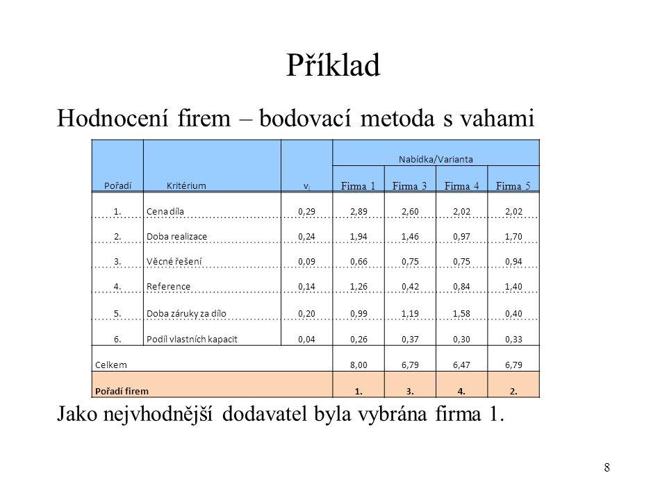 Příklad Hodnocení firem – bodovací metoda s vahami