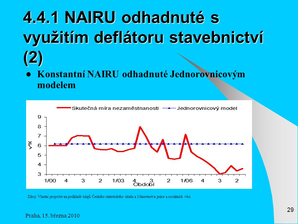 4.4.1 NAIRU odhadnuté s využitím deflátoru stavebnictví (2)