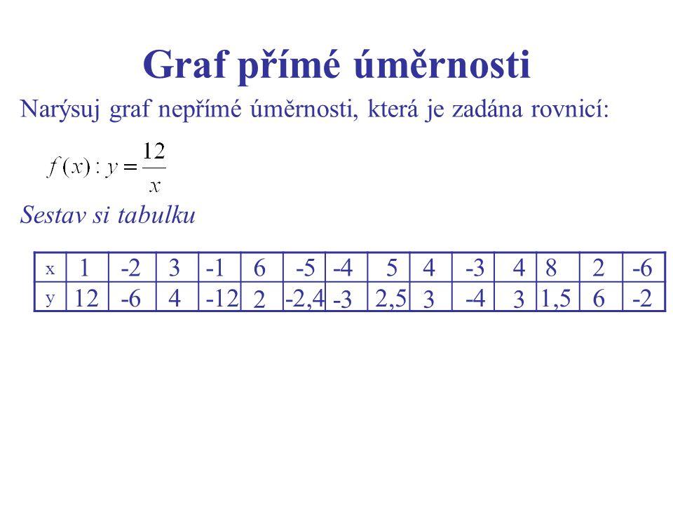 Graf přímé úměrnosti Narýsuj graf nepřímé úměrnosti, která je zadána rovnicí: Sestav si tabulku. 1.