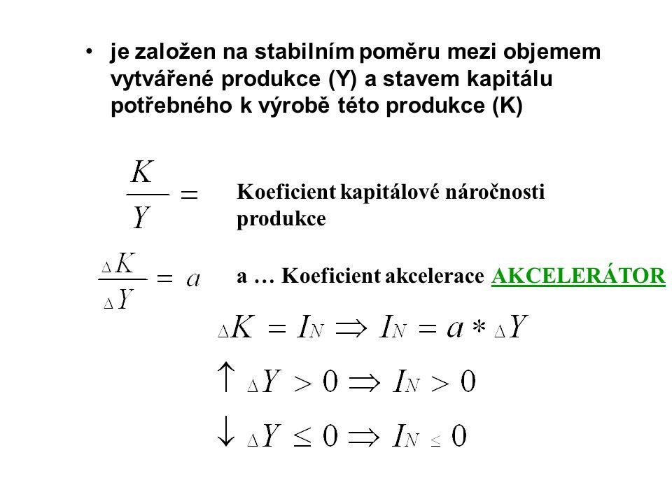 je založen na stabilním poměru mezi objemem vytvářené produkce (Y) a stavem kapitálu potřebného k výrobě této produkce (K)