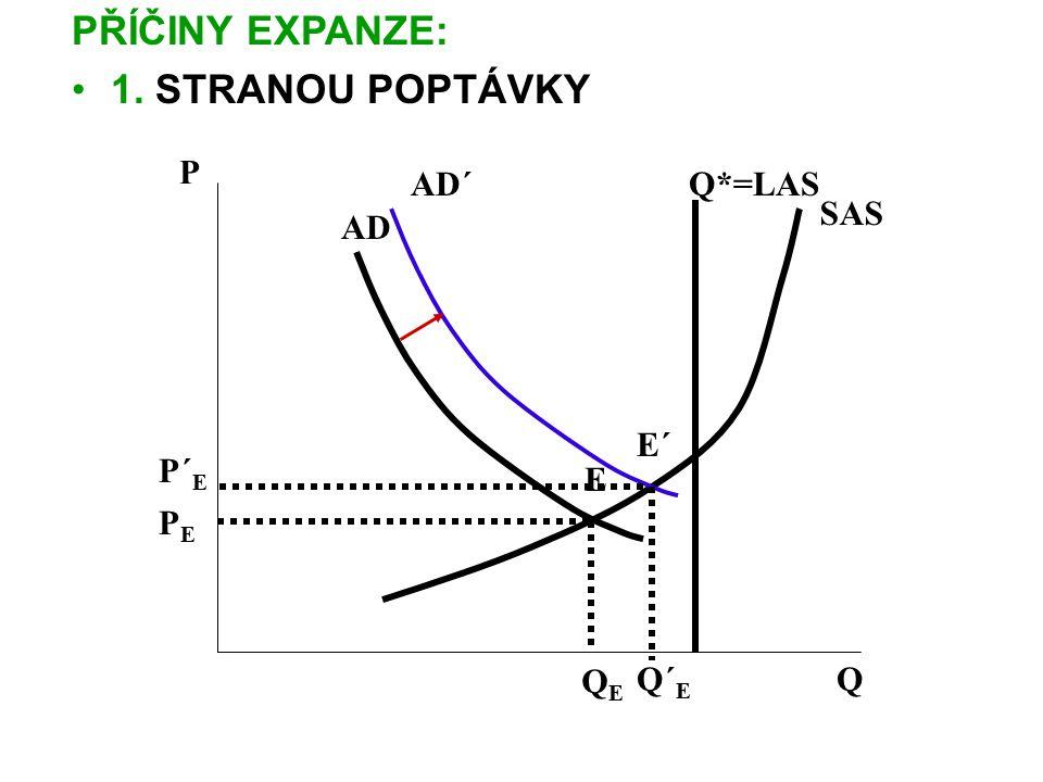 PŘÍČINY EXPANZE: 1. STRANOU POPTÁVKY P AD´ Q*=LAS SAS AD E´ P´E E PE