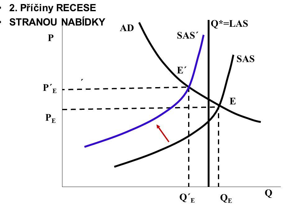 2. Příčiny RECESE STRANOU NABÍDKY Q*=LAS AD SAS´ P SAS E´ ´ P´E E PE Q Q´E QE