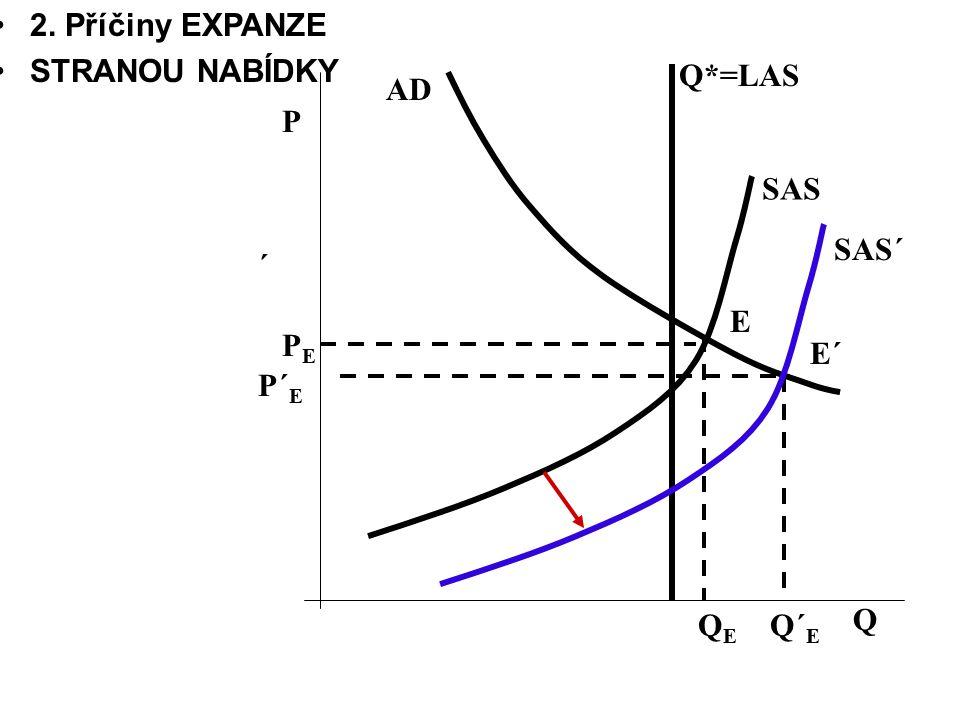 2. Příčiny EXPANZE STRANOU NABÍDKY Q*=LAS AD P SAS SAS´ ´ E PE E´ P´E QE Q´E Q