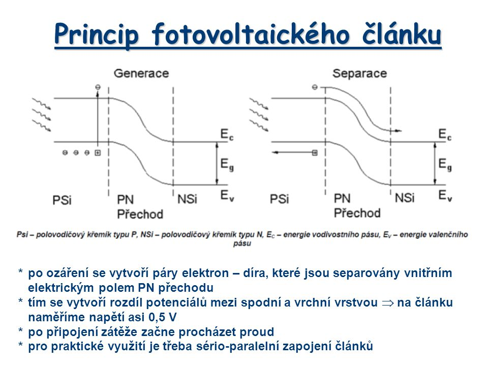 Princip fotovoltaického článku