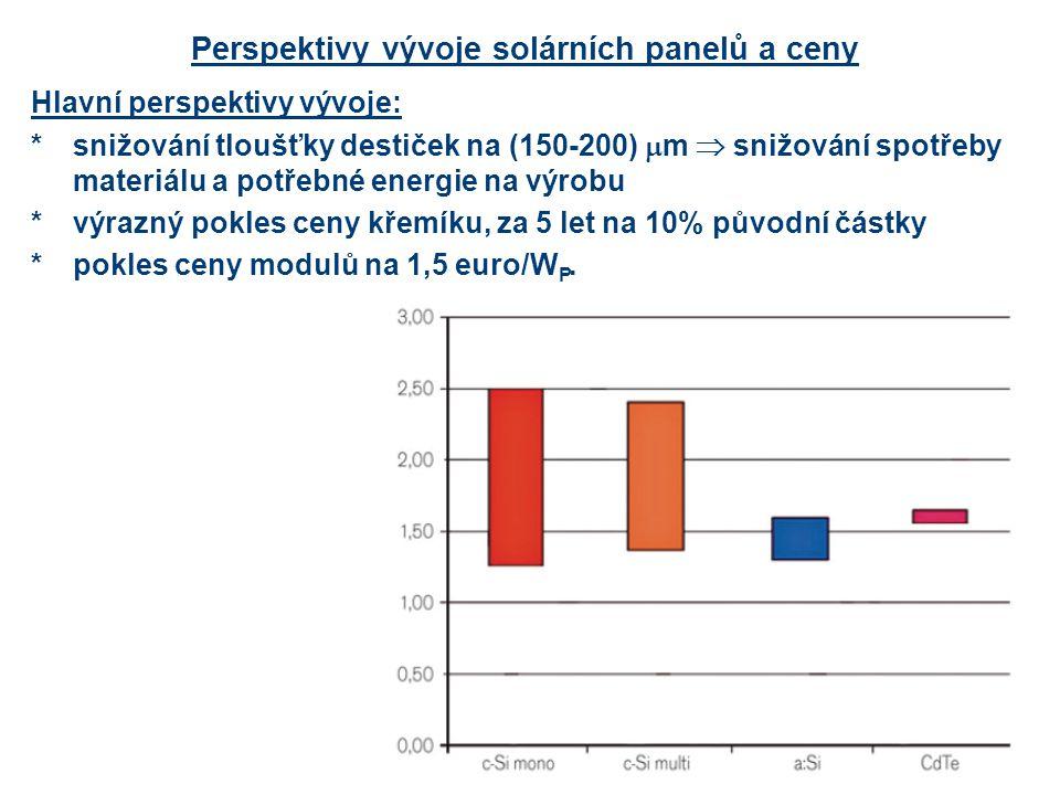Perspektivy vývoje solárních panelů a ceny